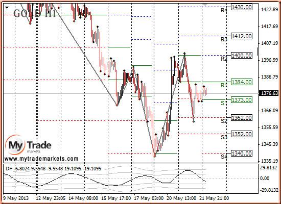 Ежедневная аналитика рынка Форекс и акций от компании MyTradeMarkets - Страница 7 20qWf