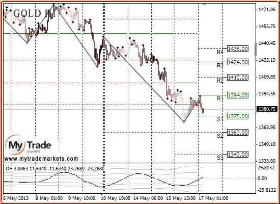Ежедневная аналитика рынка Форекс и акций от компании MyTradeMarkets - Страница 7 861b7