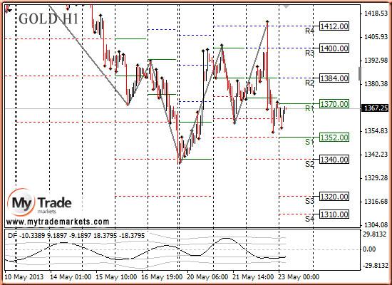 Ежедневная аналитика рынка Форекс и акций от компании MyTradeMarkets - Страница 7 JNSbq