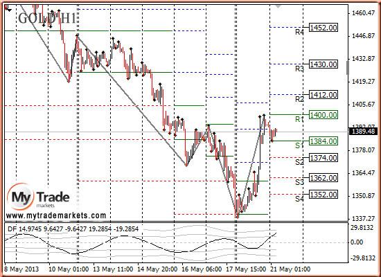 Ежедневная аналитика рынка Форекс и акций от компании MyTradeMarkets - Страница 7 Drxkw