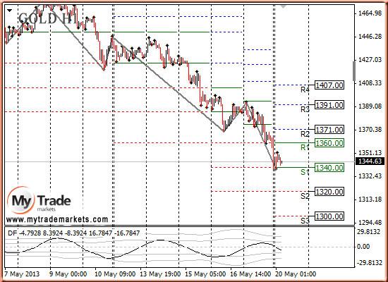Ежедневная аналитика рынка Форекс и акций от компании MyTradeMarkets - Страница 7 HF9lz
