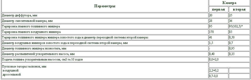 карбюратора ДААЗ-1111-