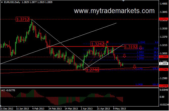 Технический анализ от MyTrade Markets J536g