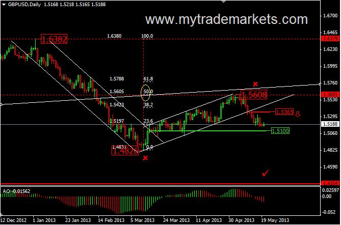 Технический анализ от MyTrade Markets VOgn9